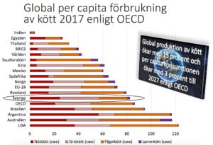 Köttkonsumtion i världen