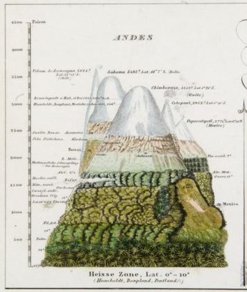 Berghaus Atlas, UCD Library Special Collections - copystand images for Prof Anne Buttimer