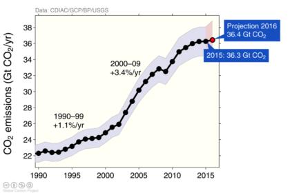 Annual emission 1870-2015