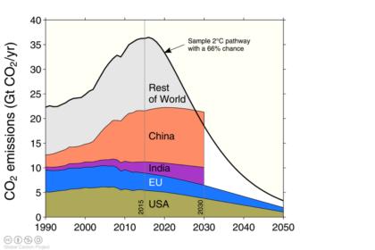 Global carbon budget INDCs