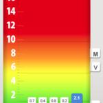 Ellinors klimatfotavtryck 2016 enligt IVLs klimatkontot.