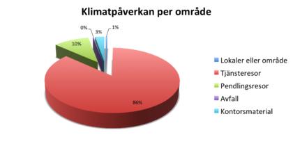 klimatpa%cc%8averkan-per-omra%cc%8ade-uwzm-1516