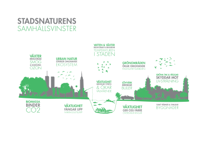 Vinnova-Stadsnaturens-Samhällsvinster-Till-rapport